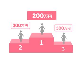 60歳以上:500万円以下(95.4%)、600万円~1,000万円(4.2%)、1,100万円~2,000万円(0.4%)