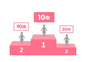 60歳以上:500万円以下(96.3%)、600万円~1,000万円(3.4%)、1,100万円~2,000万円(0.3%)