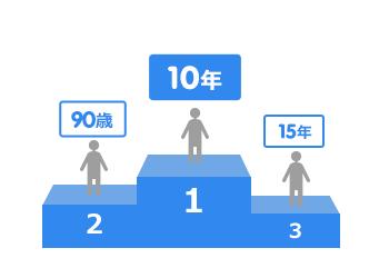 60歳~70歳:1位:10年、2位:90歳、3位:80歳