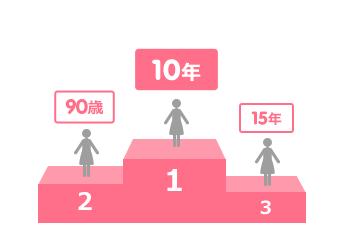 60歳~70歳:1位:90歳、2位:10年、3位:80歳